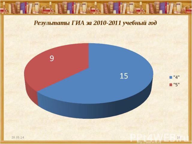 Результаты ГИА за 2010-2011 учебный год