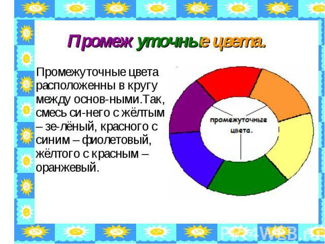 Промежуточные цвета. Промежуточные цвета расположенны в кругу между основ-ными.Так, смесь си-него с жёлтым – зе-лёный, красного с синим – фиолетовый, жёлтого с красным – оранжевый.