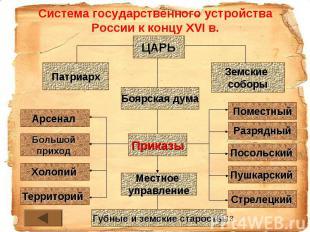 Система государственного устройства России к концу XVI в.