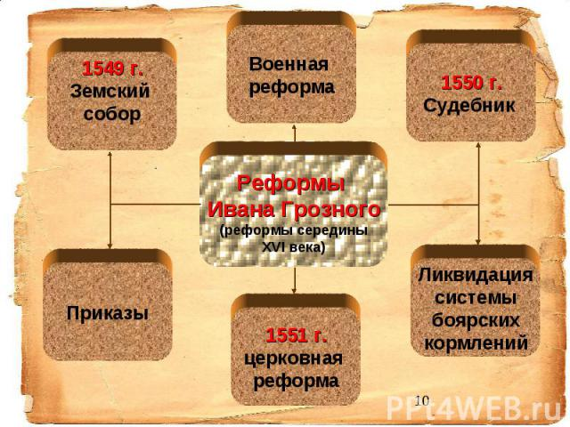 Реформы Ивана Грозного (реформы середины XVI века)