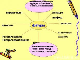 фигуры Параллельное расположение структурных элементов в 2х-3х смежных высказыва