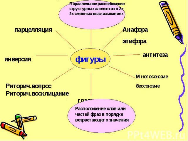 фигуры Параллельное расположение структурных элементов в 2х-3х смежных высказываниях Расположение слов или частей фраз в порядке возрастающего значения