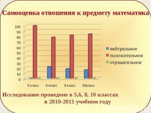 Самооценка отношения к предмету математикаИсследование проведено в 5,6, 8, 10 кл