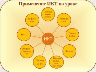 Применение ИКТ на уроке