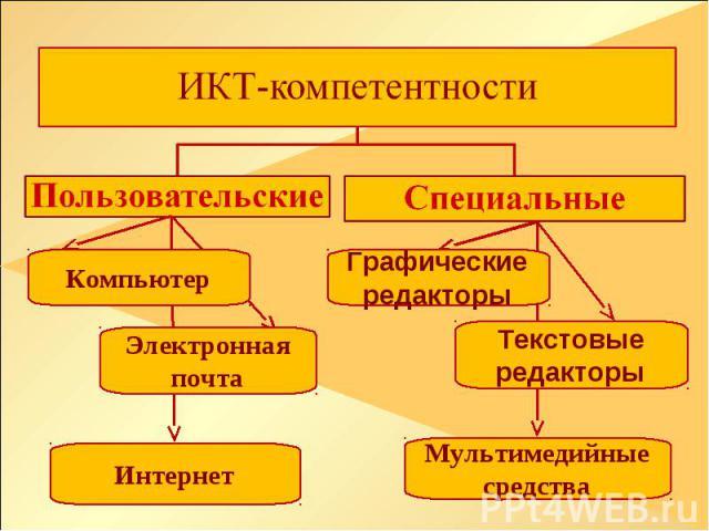 ИКТ-компетентности