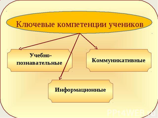 Ключевые компетенции учеников Учебно-познавательные Коммуникативные Информационные