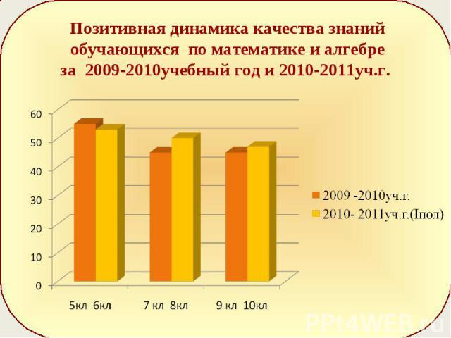 Позитивная динамика качества знаний обучающихся по математике и алгебре за 2009-2010учебный год и 2010-2011уч.г.