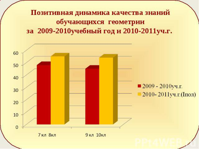 Позитивная динамика качества знаний обучающихся геометрии за 2009-2010учебный год и 2010-2011уч.г.