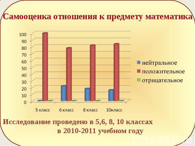 Самооценка отношения к предмету математикаИсследование проведено в 5,6, 8, 10 классах в 2010-2011 учебном году