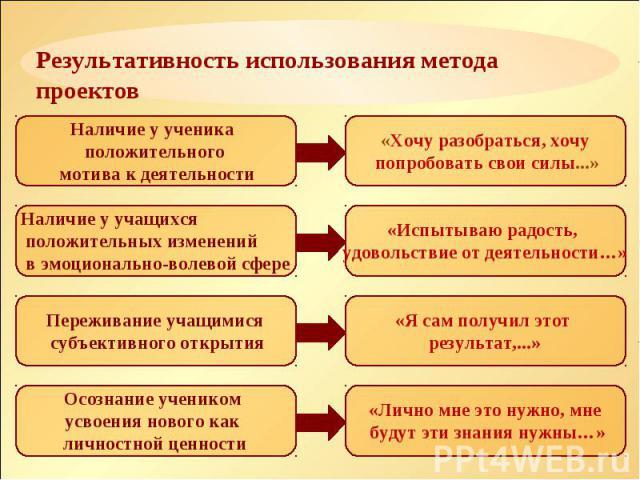 Результативность использования метода проектов
