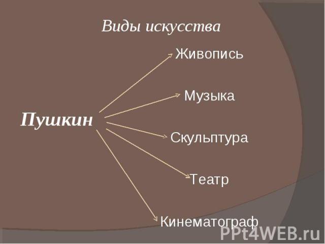 Виды искусстваПушкин Живопись Музыка Скульптура Театр Кинематограф