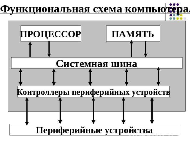 Функциональная схема компьютера.