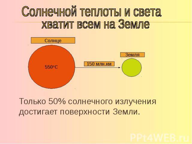 Солнечной теплоты и света хватит всем на Земле Только 50% солнечного излучения достигает поверхности Земли.
