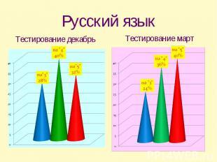 Русский языкТестирование декабрь Тестирование март