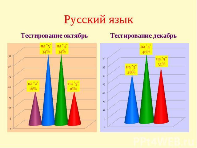 Русский языкТестирование октябрь Тестирование декабрь