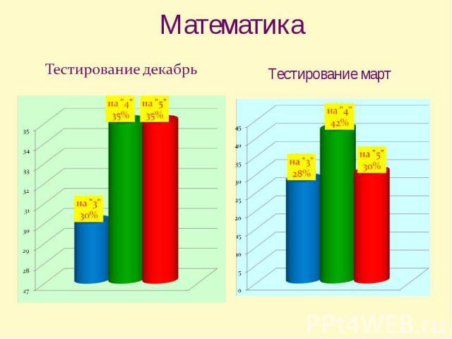 Математика Тестирование декабрь Тестирование март
