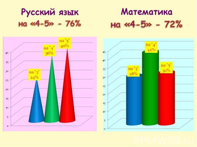 Русский язык на «4-5» - 76% Математика на «4-5» - 72%