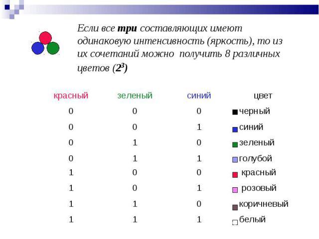 Если все три составляющих имеют одинаковую интенсивность (яркость), то из их сочетаний можно получить 8 различных цветов (23)