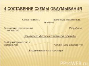 4.Составение схемы обдумывания Себестоимость Проблема, потребность История  Те