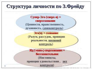 Структура личности по З.Фрейду Супер-Эго (сверх-я) = сверхсознание (Ценности, нр