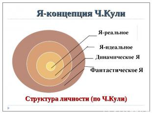 Я-концепция Ч.КулиСтруктура личности (по Ч.Кули)