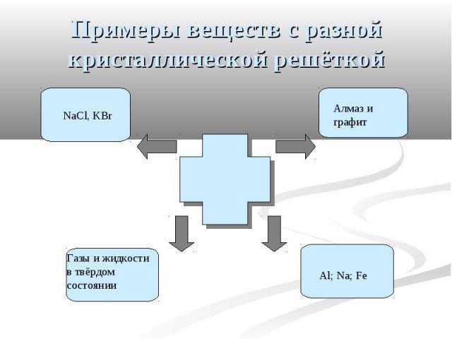 Примеры веществ с разной кристаллической решёткой