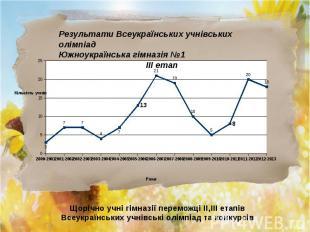 Результати Всеукраїнських учнівських олімпіад Южноукраїнська гімназія №1 ІІІ ета