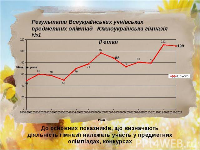 Результати Всеукраїнських учнівських предметних олімпіад Южноукраїнська гімназія №1 ІІ етап