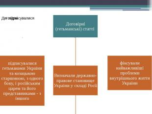 Договірні (гетьманські) статті
