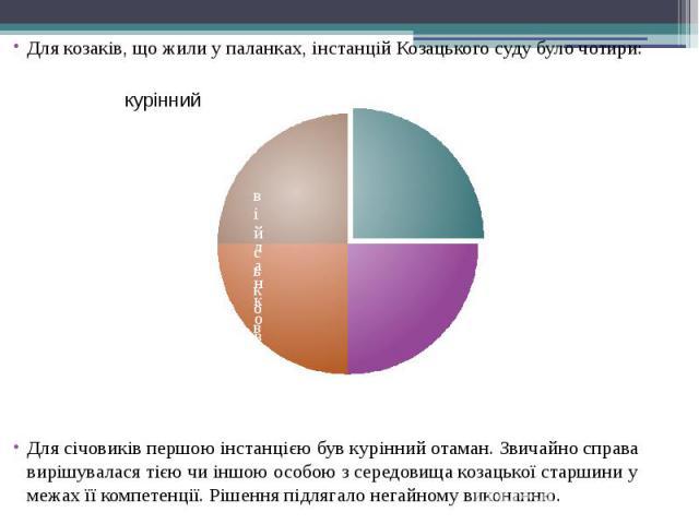 Для козаків, що жили у паланках, інстанцій Козацького суду було чотири: Для козаків, що жили у паланках, інстанцій Козацького суду було чотири: Для січовиків першою інстанцією був курінний отаман. Звичайно справа вирішувалася тією чи іншою особою з …