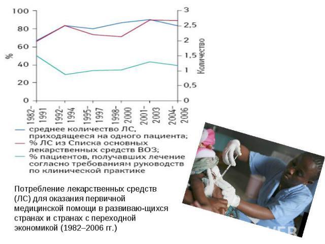 Потребление лекарственных средств (ЛС) для оказания первичной медицинской помощи в развивающихся странах и странах с переходной экономикой (1982–2006 гг.)