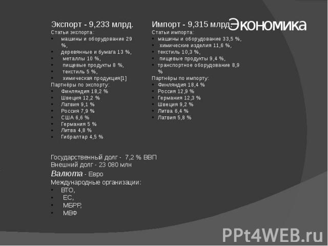 Экспорт - 9,233 млрд. Статьи экспорта:машины и оборудование 29 %, деревянные и бумага 13 %, металлы 10 %, пищевые продукты 8 %, текстиль 5 %, химическая продукция[1]Партнёры по экспорту:Финляндия 18,2 %Швеция 12,2 %Латвия 9,1 %Россия 7,9 %США 6,6 %Г…