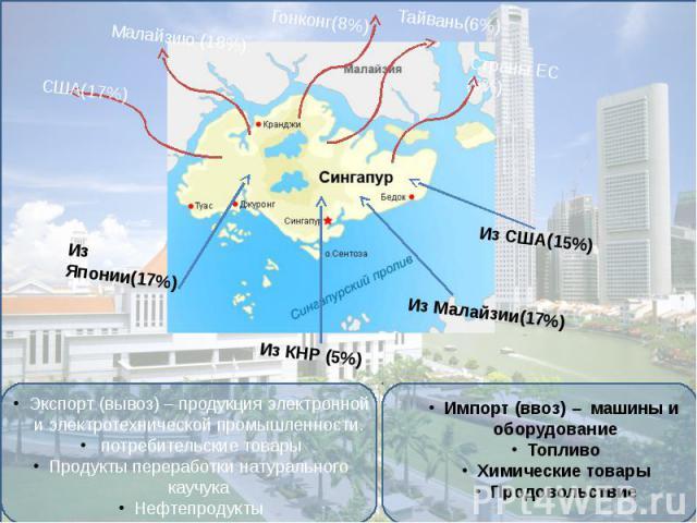 Экспорт (вывоз) – продукция электронной и электротехнической промышленности. потребительские товарыПродукты переработки натурального каучукаНефтепродукты