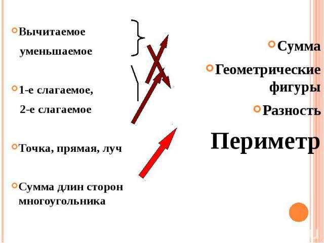 ВычитаемоеВычитаемое уменьшаемое1-е слагаемое, 2-е слагаемоеТочка, прямая, лучСумма длин сторон многоугольника