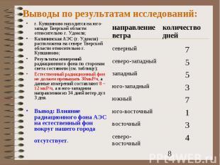 Выводы по результатам исследований:г. Кувшиново находится на юго-западе Тверской