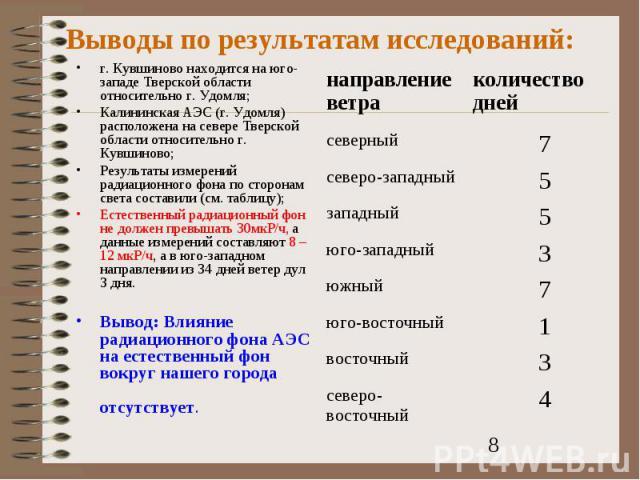 Выводы по результатам исследований:г. Кувшиново находится на юго-западе Тверской области относительно г. Удомля;Калининская АЭС (г. Удомля) расположена на севере Тверской области относительно г. Кувшиново;Результаты измерений радиационного фона по с…