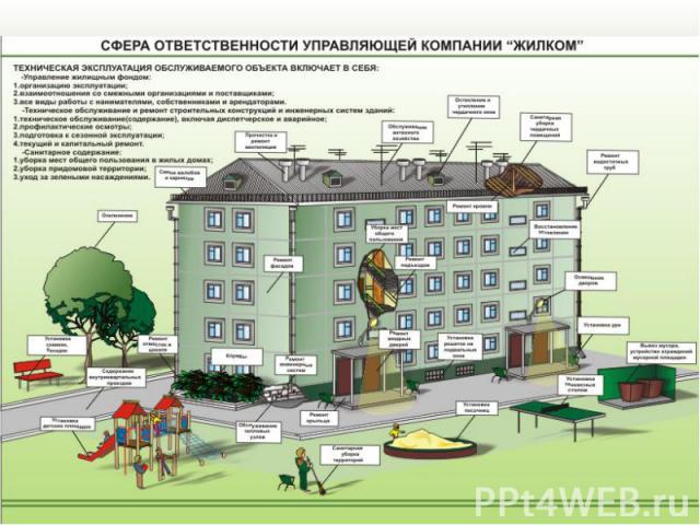 Управляющая компания «ЖилКом» e-mail: zhilcom@mail.ru Благодарю за внимание!