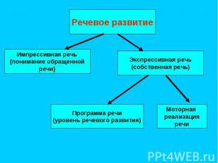 Речевое развитие Импрессивная речь (понимание обращенной речи) Экспрессивная реч