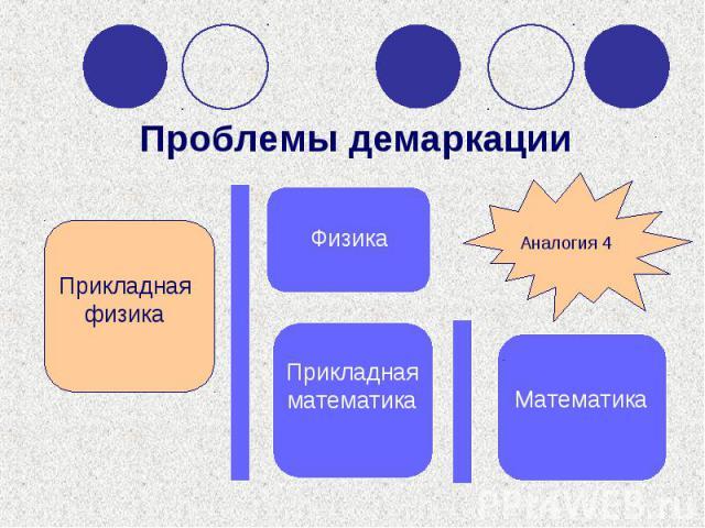 Прикладная физика Физика Прикладная математика Математика Аналогия 4 Проблемы демаркации