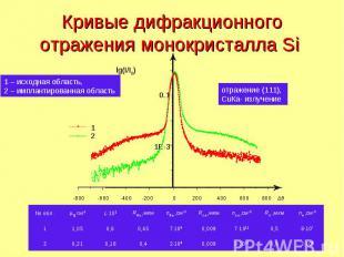 Кривые дифракционного отражения монокристалла Si