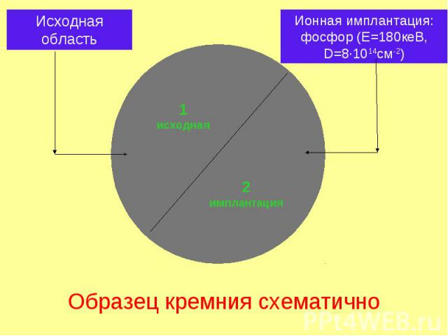 1 исходная 2 имплантация Образец кремния схематично Исходная область Ионная имплантация: фосфор (Е=180кеВ, D=8·1014cм-2)