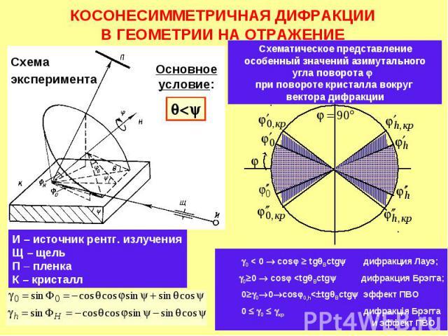 КОСОНЕСИММЕТРИЧНАЯ ДИФРАКЦИИ В ГЕОМЕТРИИ НА ОТРАЖЕНИЕ И – источник рентг. излучения Щ – щель П – пленка К – кристалл Основное условие: Схема эксперимента Схематическое представление особенный значений азимутального угла поворота при повороте кристал…