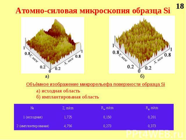 б) а) Объёмное изображение микрорельефа поверхности образца Si а) исходная область б) имплантированая область 18 0,373 0,273 4,756 2 (имплонтированая) 0,201 0,150 1,725 1 (исходная) Rq, mkm Ra, mkm Z, mkm № Атомно-силовая микроскопия образца Si