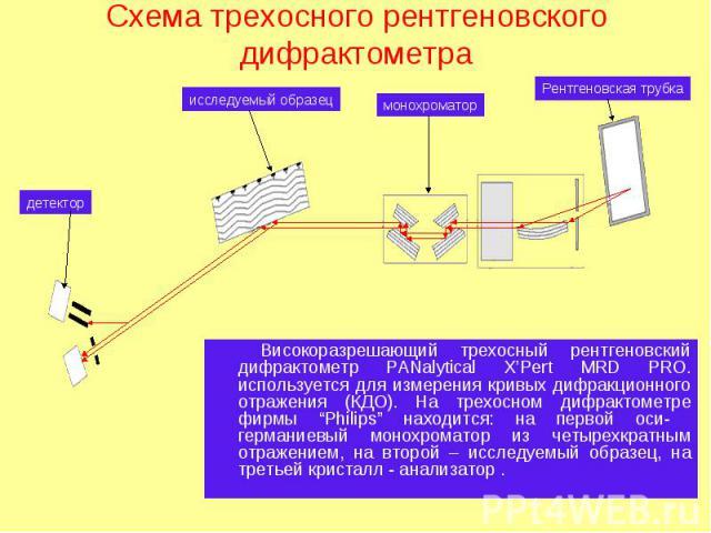 Рентгеновская трубка монохроматор исследуемый образец детектор Схема трехосного рентгеновского дифрактометра Високоразрешающий трехосный рентгеновский дифрактометр PANalytical X'Pert MRD PRO. используется для измерения кривых дифракционного отражени…