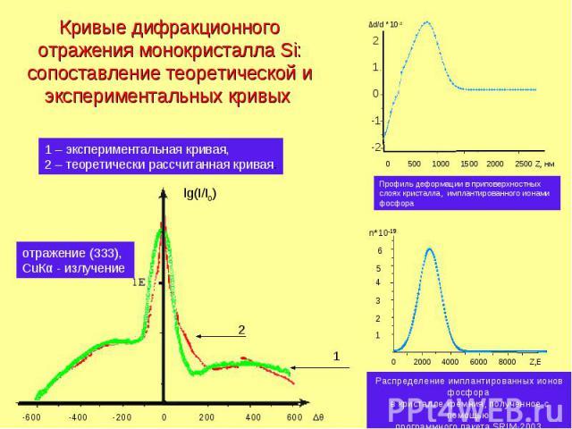 Кривые дифракционного отражения монокристалла Si: сопоставление теоретической и экспериментальных кривых -600 -400 -200 0 200 400 600 ∆θ lg(I/I0) отражение (333), CuКα - излучение 1 – экспериментальная кривая, 2 – теоретически рассчитанная кривая. 1…
