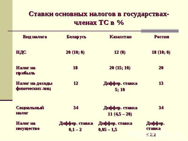 Диффер. ставка ≤ 2,2 Диффер. ставка 0,05 – 1,5 Диффер. ставка 0,1 – 2 Налог на имущество 34 Диффер. ставка 11 (4,5 – 20) 34 Социальный налог 13 Диффер. ставка 5; 10 12 Налог на доходы физических лиц 20 20 (15; 10) 18 Налог на прибыль 18 (10; 0) 12 (…