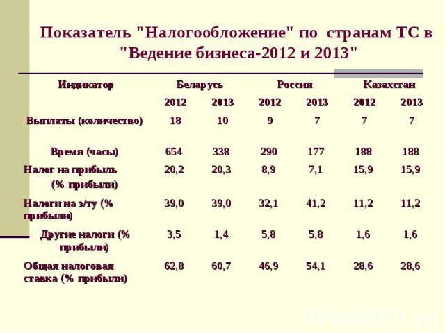 28,6 1,6 11,2 15,9 188 7 2013 54,1 5,8 41,2 7,1 177 7 2013 60,7 1,4 39,0 20,3 338 10 2013 2012 2012 2012 28,6 46,9 62,8 Общая налоговая ставка (% прибыли) 1,6 5,8 3,5 Другие налоги (% прибыли) 11,2 32,1 39,0 Налоги на з/ту (% прибыли) 15,9 8,9 20,2 …