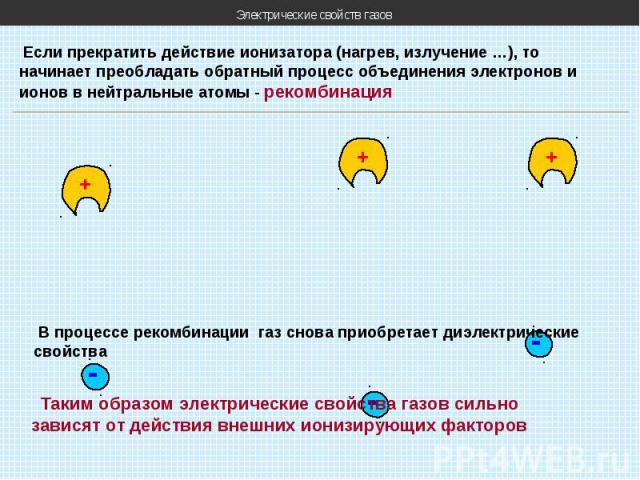Электрические свойств газов Если прекратить действие ионизатора (нагрев, излучение …), то начинает преобладать обратный процесс объединения электронов и ионов в нейтральные атомы - рекомбинация + - + - + - В процессе рекомбинации газ снова приобрета…