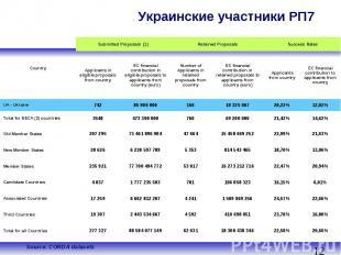 Украинские участники PП7