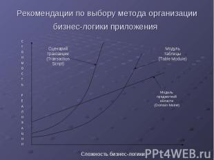 Рекомендации по выбору метода организации бизнес-логики приложения